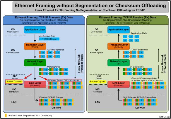 No_segmentation_offloading