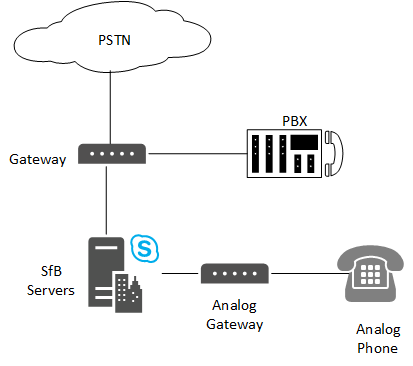 Gateways PBX and PSTN