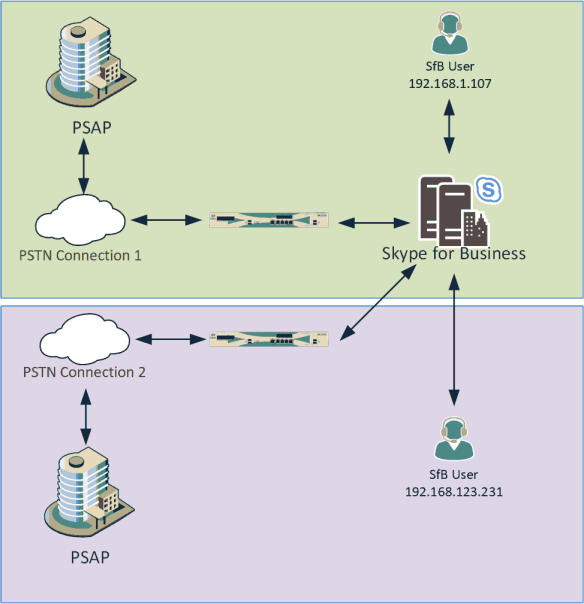 SfB users in two sites place calls, via the same SfB Servers, but then to different PSAPs via different gateways and PSTN services