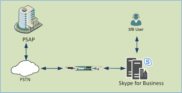 An emergency call goes from a user to SfB Servers to a gateway, then via the PSTN to the PSAP